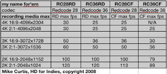 Red Camera Resolution Chart Red One Geekery Real World Info On Redcode By Mike Curtis