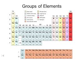Group 5a Periodic Table Imagine Enjoyable Nitrogen Family ...