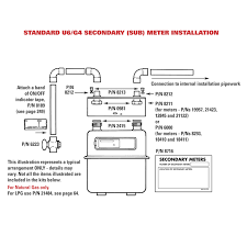 Gas Meter Gas Meter Outlet Size
