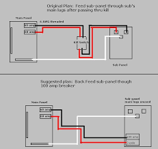 wiring diagram for a 100 amp outdoor panel the wiring diagram backfeeding a sub panel doityourself community forums wiring diagram