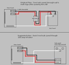 backfeeding a sub panel electrical diy room home improvement forum