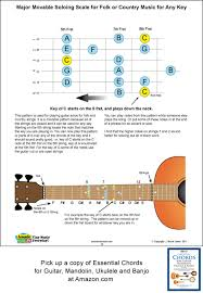 Country Guitar Scales Chart Guitar Movable Soloing Scale For Folk And Country Music