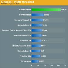 1 5ghz Dual Core Snapdragon S4 Msm8960 Runs The Full