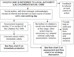 4 2 Flow Chart 1 Action Taken When A Child Is Referred To
