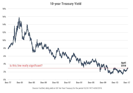 Ten Year Treasury Yield Chart Milestones Without Context The 10 Year Treasury Yield Hits