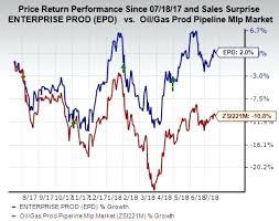 Marathon Oil Stock Quote Best Marathon Oil Stock Quote With 48 Trending Basic Materials Stocks To