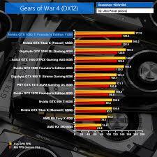 Nvidia Gtx 1080 Ti Founders Edition 11gb Review Kitguru
