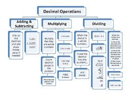 Decimal Operations Flow Chart Add Subtract Multiply And Divide