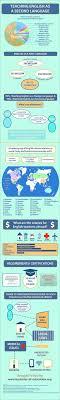 90 Best World Englishes Images English Teaching English