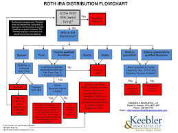 Ira Distribution Chart Roth Ira Distribution Flowchart Ppt Download