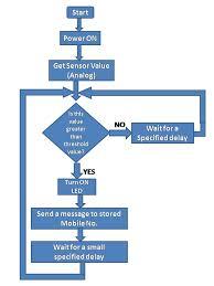 Algorithm Flow Chart For Code Lpg Gas Leakage Sensor Using