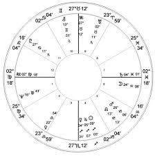 Woody Allen Natal Chart Astrology Charts Of Famous People