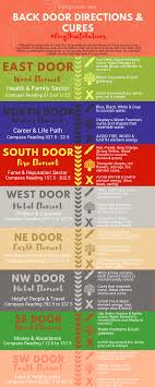 Feng shui office direction Sitting Feng Shui Improvements For Front And Back Door Directions fengshui Nestledco The Feng Shui Of Front Back Doors Colors Location How To