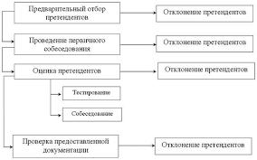 Реферат Анализ и совершенствование системы подбора и отбора  Рис 1 2 Процесс отбора персонала