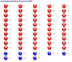 Powerball Numbers Frequency Number Chart Make A Euro Lotto Jackpot Yours Tomorrow