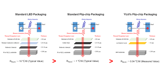 Flip Chip Package Design Flip Chip Technology Yujileds
