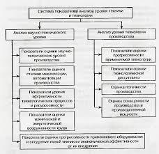 Реферат Анализ организационно технологического уровня  Научно технический уровень производства характеризуется наличием и состоянием основного технологического оборудования организации его обновлением и