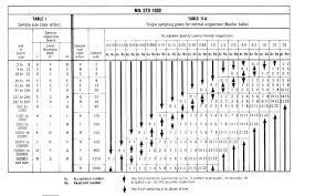 Mil Std 105 Wikipedia
