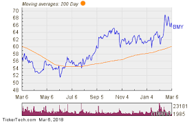 Bmy Stock Quote Magnificent Top Buys By Directors Samuels II's 4848K Bet On BMY Nasdaq