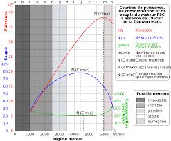 daewoo matiz engine diagram daewoo image wiring file daewoo matiz f8c motor curves and functional zones fr svg on daewoo matiz engine diagram
