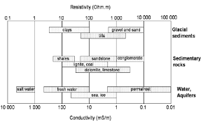 Typical Ranges Of Electrical Resistivity And Conductivity Of