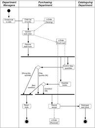 Datastore Node Example Activity Diagram Diagram Activities