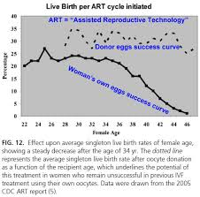 Pregnancy Chance Chart Probability Of Pregnancy By Age Discover Magazine