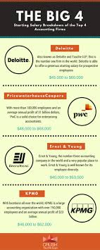 2019 Big 4 Accounting Firms Salary Breakdown Updated Info