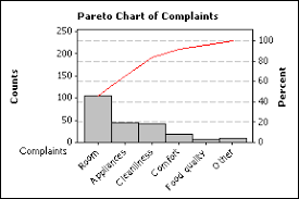 pareto chart Scatter Diagram at Chart Pareto Cost Weighted