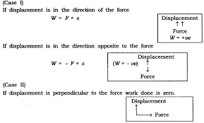 Work Power And Energy Class 9 Notes Science Chapter 11