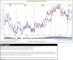 Vantage Point Trading Usdjpy And Yen Futures Seasonality
