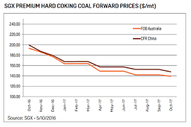 Futures Markets Point To Overcooked Coking Coal Price
