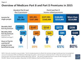 54 Skillful Medicare Premium Chart 2019