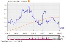 Wcg Price Chart Wcg Trading Below Directors Recent Buy Price