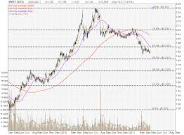Smrt Share Price And Stock Chart My Stocks Investing Journey