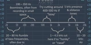 Learn How To Eq Vocals Including Frequency Chart In 2019