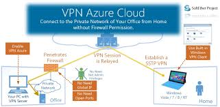 home to office. VPN Azure Cloud Service - Build From Home To Office Without Firewall Permission