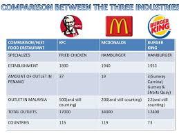Organizational Chart Burger King Term Paper Sample