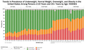 Underweight Normal Overweight Obese Chart Trends In Prevalence Of Underweight Normal Weight