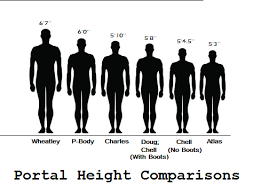 Height Difference Chart So I Made A Height Comparison Chart For Some Of The