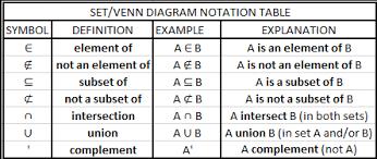 A Not B Venn Diagram Venn Diagram