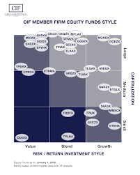 Investment Style Chart Cif Equity Style Box Chart Christian Investment Forum