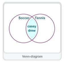 Venn Diagram Gcse Worksheet Vein Diagram Math Diagram Worksheet Venn Diagram Mathway