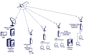 cil   vsat solutionsmultiple vsats can be connected to a central vsat to enable real time communication between branches remote stations  as there are several ways branch