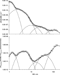 Figure 1 number top and volume bottom weighted psdfs of ultrafine