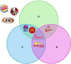 Venn Diagram Complement Venn Diagram Symbols And Notation Lucidchart