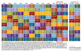 38 Prototypal Asset Class Returns Chart 2019