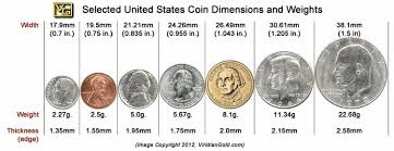 Silver Coin Weight Chart Guide To Jewelry Size And Weight By Comparison With Usa Coins