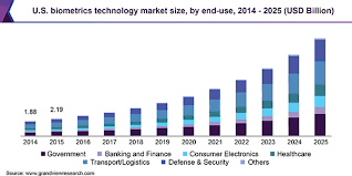 Biometric Technology Global Biometrics Technology Market Share Industry Report 2018 2025