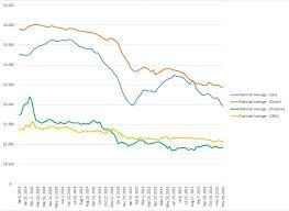 Propane Price Chart Price Roush Cleantech